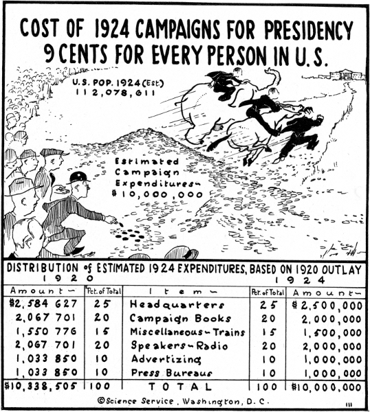 Cartoonograph about campaign spending, 1924, pen and ink drawing by Elizabeth Sabin Goodwin, Smithsonian Institution Archives, RU 7091, Image no. SIA 2010-3712.