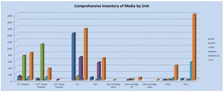 Inventory of media by Smithsonian archival unit, by Greg Palumbo.