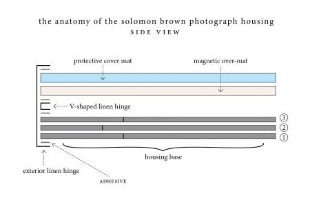 Diagram of Solomon Brown photograph housing, side view. Image by William Bennett.