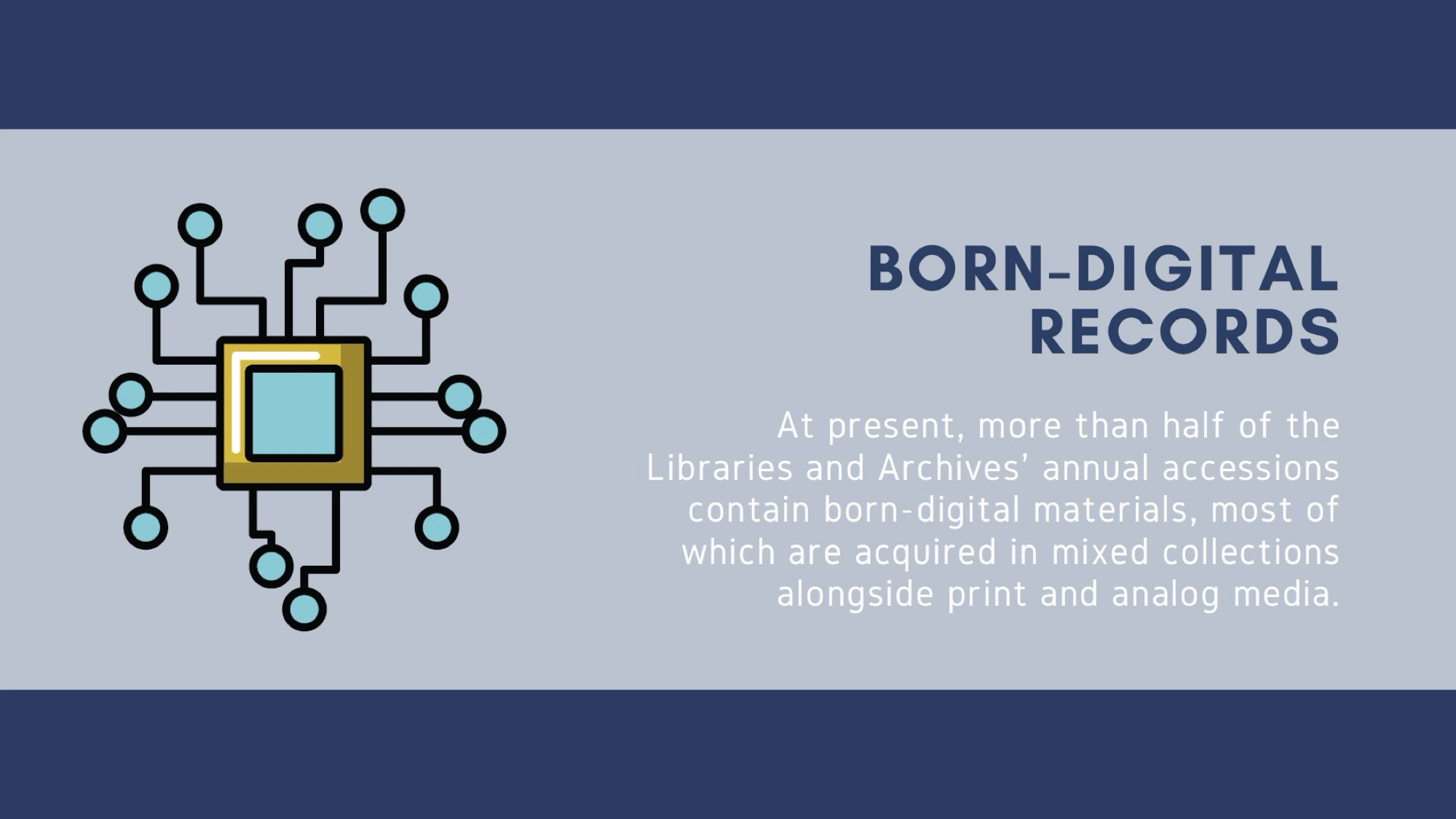 Slide 4: heading born-digital records pause body at present, more than half of the Libraries and Arc