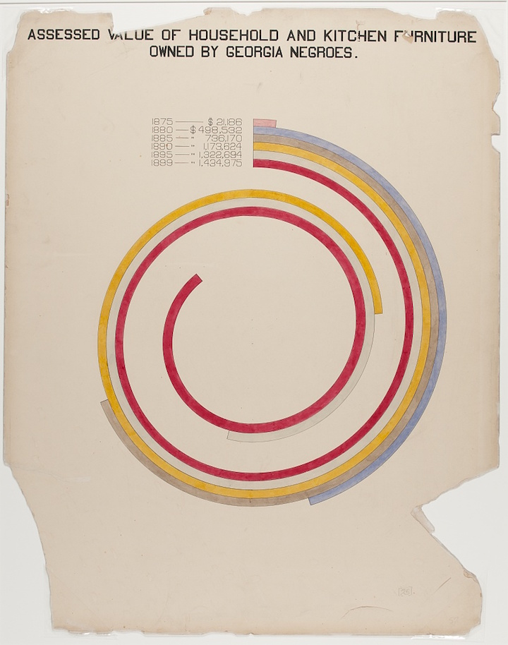 "Hand-drawn color graphic of spirals showing ""Assessed Value of Household and Kitchen Furniture Owned"