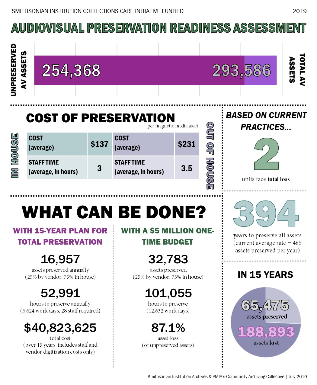 "Infographic with stats about Smithsonian's ""Audiovisual Preservation  Readiness Assessment."""