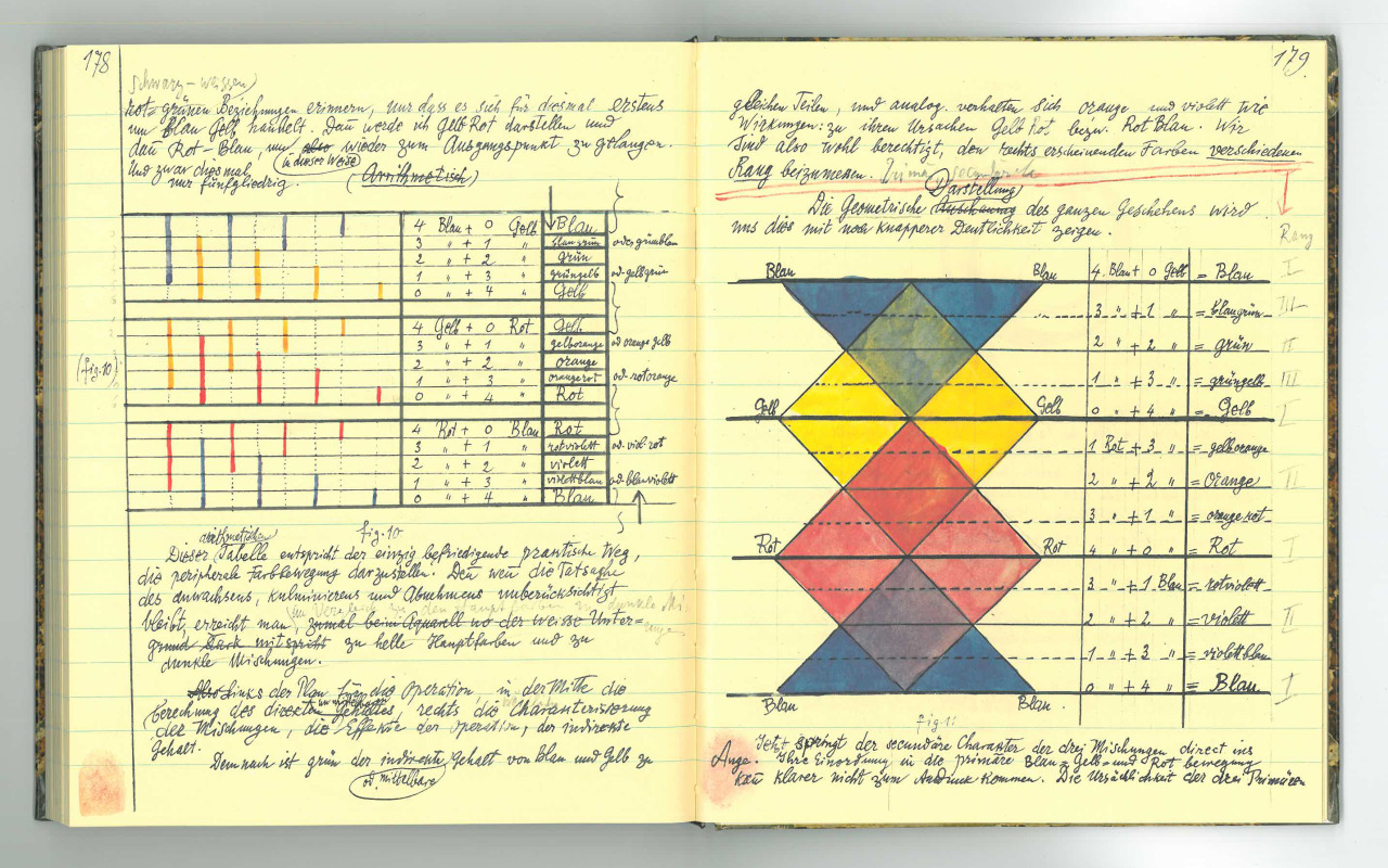 Page from Paul Klee's notebook, courtesy Zentrum Paul Klee. http://www.kleegestaltungslehre.zpk.org/