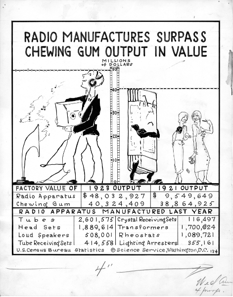 Cartoonograph about radio and chewing gum sales, 1924, pen and ink drawing by Elizabeth Sabin Goodwi