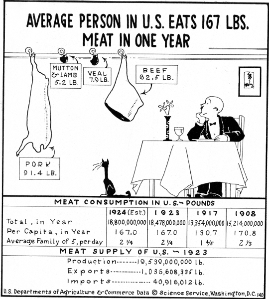 Cartoonograph about meat consumption, 1924, pen and ink drawing by Elizabeth Sabin Goodwin, Smithson