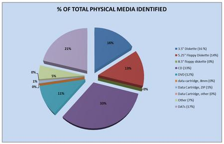 Types of physical media identified during survey, by Greg Palumbo.