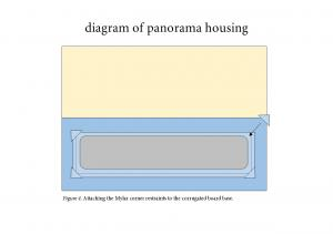 Diagram for panorama housing.