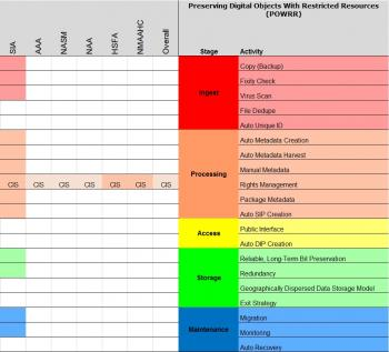 State of born digital holdings preservation among survey participants of 2012