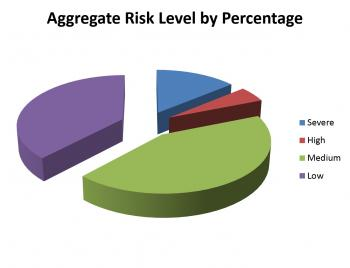 Aggregate risk level by percentage from pan-Smithsonian survey of born digital holdings.
