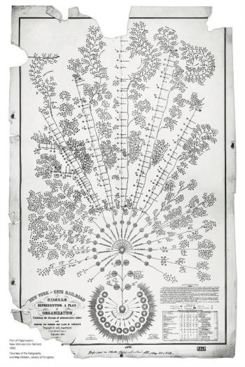 Org chart, New York and Erie Railroad, 1855. Courtesy of the Geography and Map Division, Library of