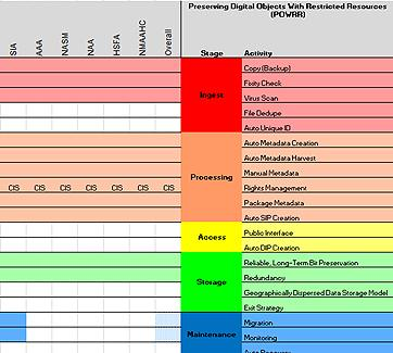 State of born digital holdings preservation among survey participants at the survey conclusion.