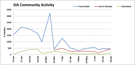 Graph of the activity of Archives #volunpeers during the first 6 months of the year