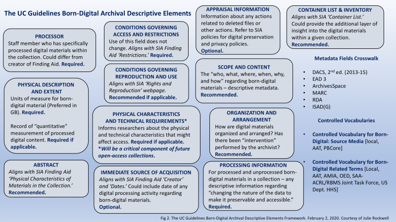 Illustrated framework of the University of California Guidelines for Born-Digital Archival Descripti