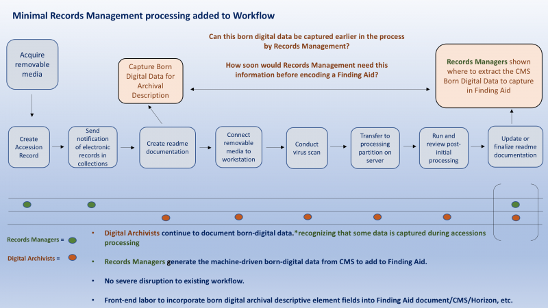 Illustration of the Archives born-digital workflow that highlights where minimal adjustments to capt